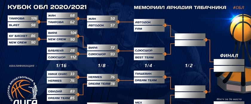 КУБОК ОБЛ Мемориал Аркадия Табачника. Результаты игр на 27.12.2020